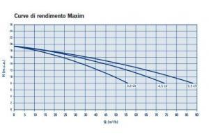 POMPA CENTRIFUGA 2.860 R.P.M. MAXIM
